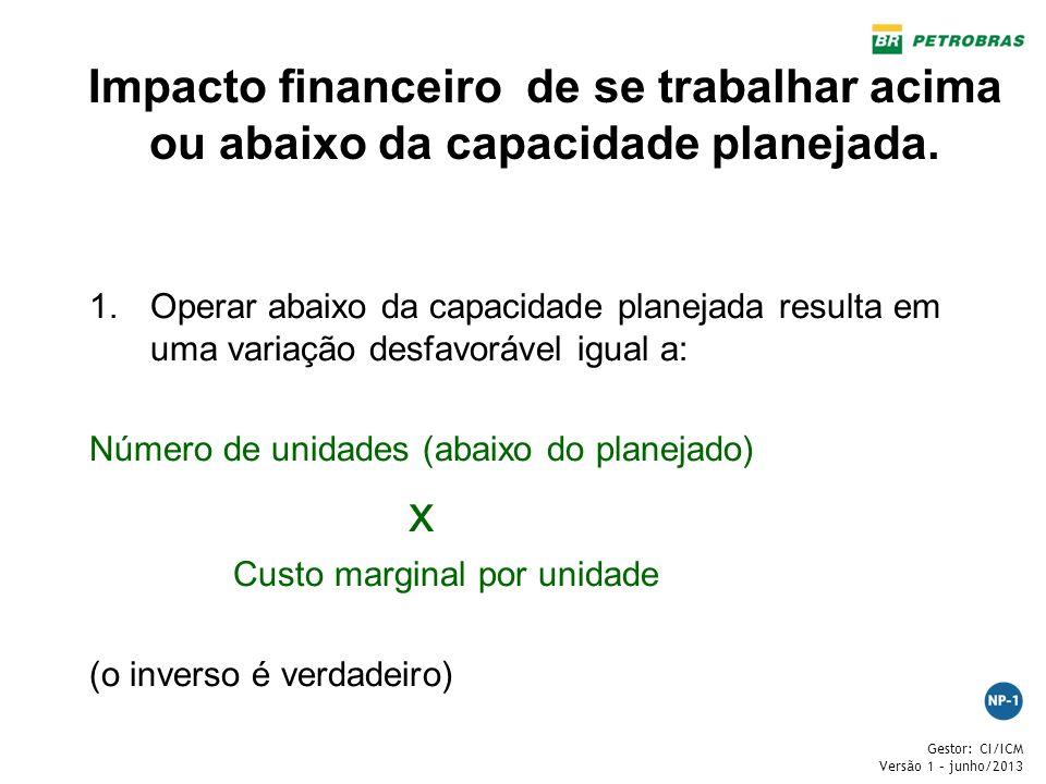 Gestor: CI/ICM Versão 1 – junho/2013 Impacto financeiro de se trabalhar acima ou abaixo da capacidade planejada. 1.Operar abaixo da capacidade planeja