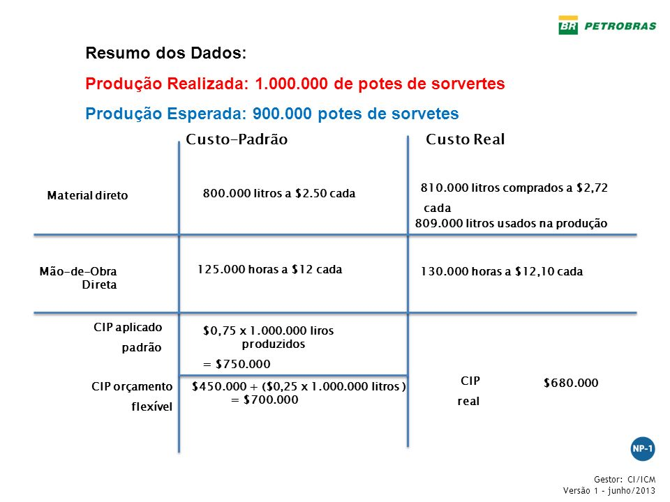Gestor: CI/ICM Versão 1 – junho/2013 Custo-PadrãoCusto Real Material direto 800.000 litros a $2.50 cada Mão-de-Obra Direta 125.000 horas a $12 cada CI