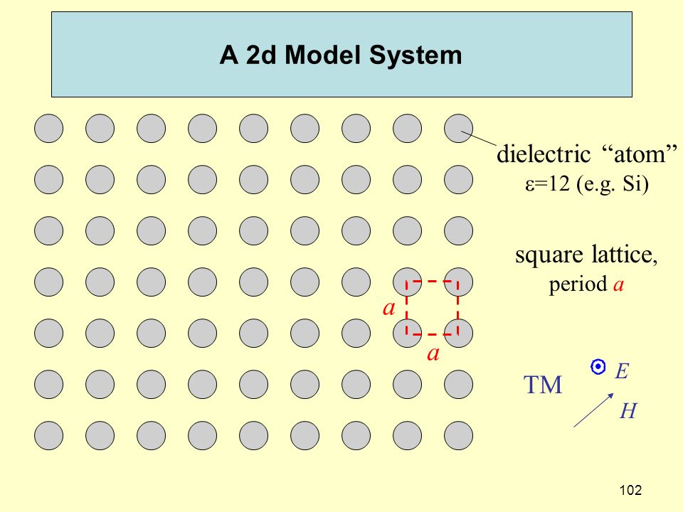 102 A 2d Model System square lattice, period a dielectric atom =12 (e.g. Si) a a E H TM