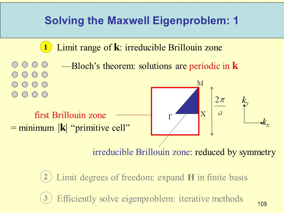 105 Solving the Maxwell Eigenproblem: 1 1 Limit range of k : irreducible Brillouin zone 2 Limit degrees of freedom: expand H in finite basis 3 Efficiently solve eigenproblem: iterative methods Blochs theorem: solutions are periodic in k kxkx kyky first Brillouin zone = minimum |k| primitive cell M X irreducible Brillouin zone: reduced by symmetry