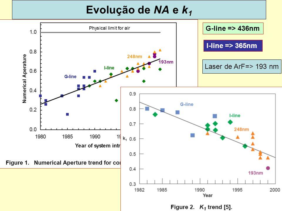 11 Evolução de NA e k 1 Laser de ArF=> 193 nm G-line => 436nm I-line => 365nm