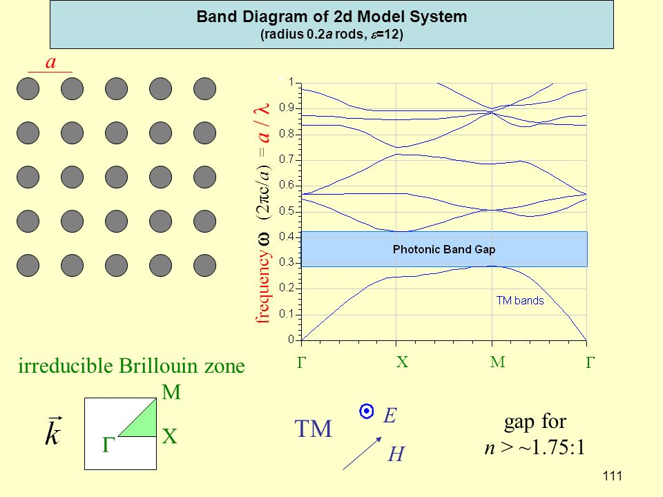 111 Band Diagram of 2d Model System (radius 0.2a rods, =12) E H TM a frequency (2πc/a) = a / X M XM irreducible Brillouin zone gap for n > ~1.75:1