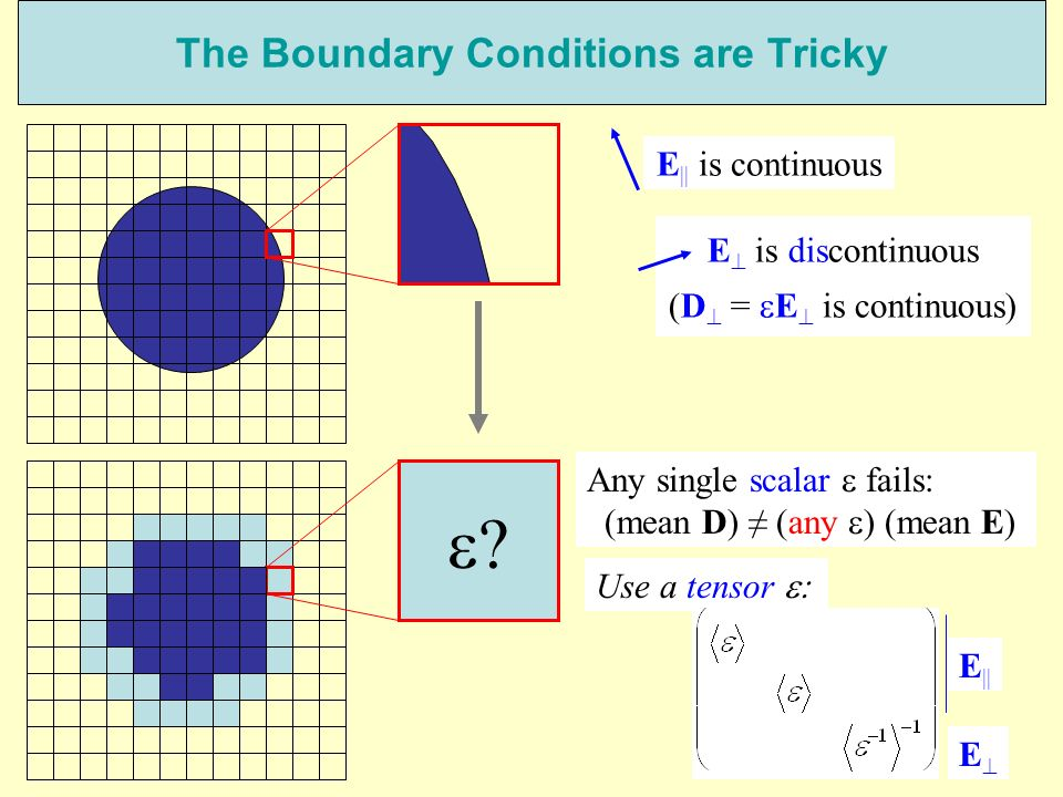 116 The Boundary Conditions are Tricky E || is continuous E is discontinuous (D = E is continuous) Any single scalar fails: (mean D) (any ) (mean E) Use a tensor E || E