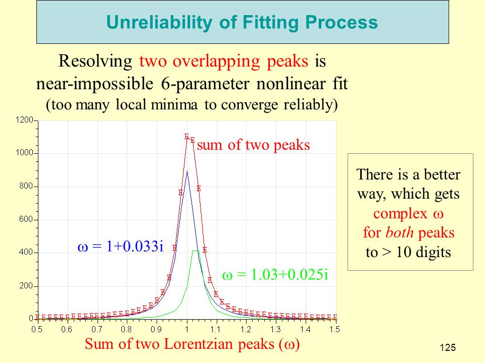 125 Unreliability of Fitting Process = 1+0.033i = 1.03+0.025i sum of two peaks Resolving two overlapping peaks is near-impossible 6-parameter nonlinear fit (too many local minima to converge reliably) Sum of two Lorentzian peaks ( ) There is a better way, which gets complex for both peaks to > 10 digits