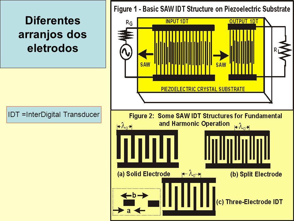 29 Diferentes arranjos dos eletrodos IDT =InterDigital Transducer