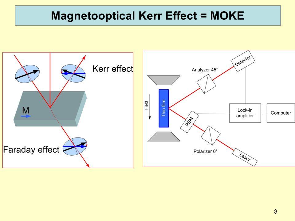 24 Canais de guia de onda fio de cobre Condições: índice de refração maior na guia do resto do material.
