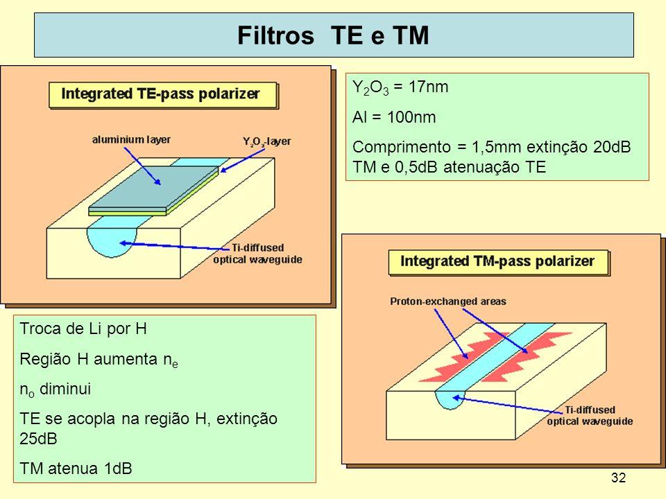 32 Filtros TE e TM Y 2 O 3 = 17nm Al = 100nm Comprimento = 1,5mm extinção 20dB TM e 0,5dB atenuação TE Troca de Li por H Região H aumenta n e n o dimi