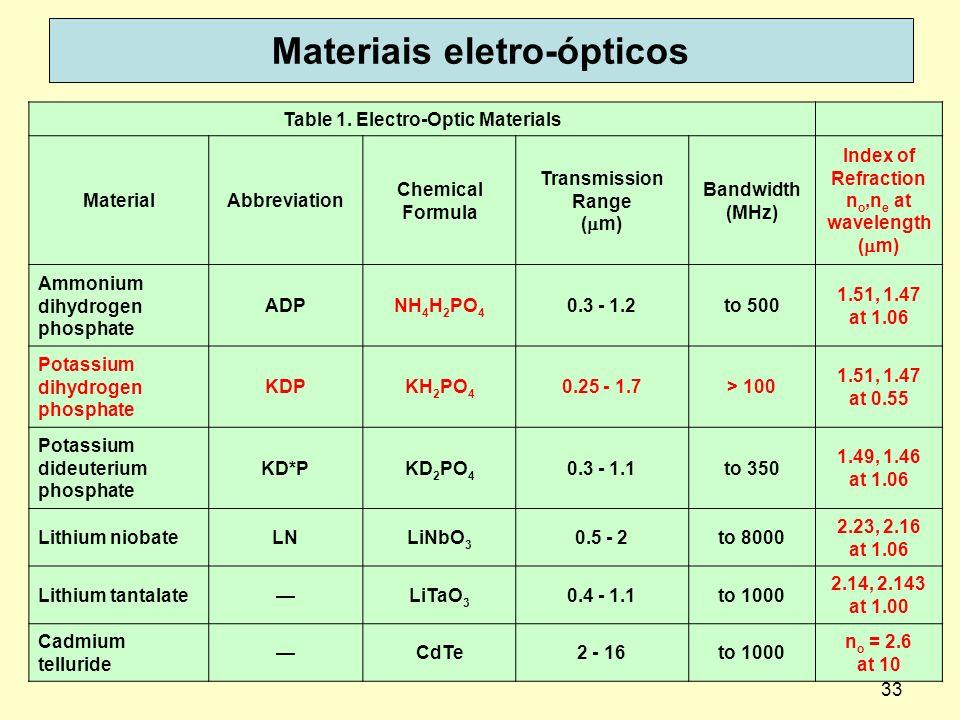 33 Materiais eletro-ópticos Table 1. Electro-Optic Materials MaterialAbbreviation Chemical Formula Transmission Range ( m) Bandwidth (MHz) Index of Re