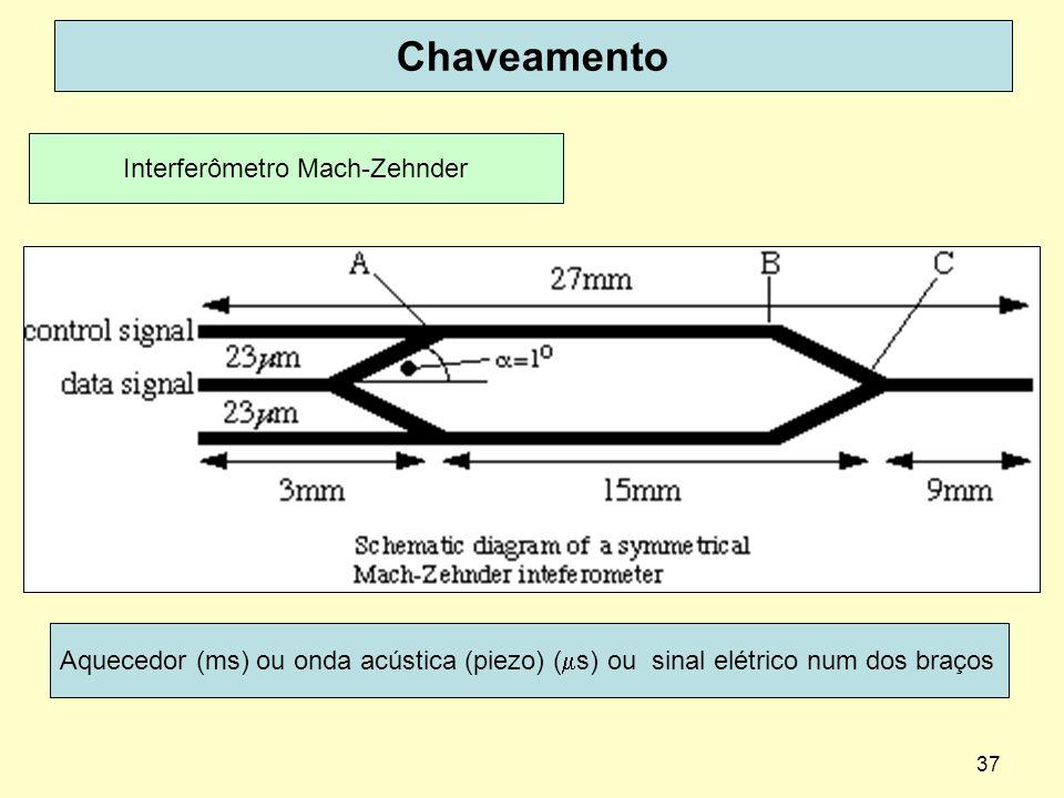 37 Chaveamento Interferômetro Mach-Zehnder Aquecedor (ms) ou onda acústica (piezo) ( s) ou sinal elétrico num dos braços