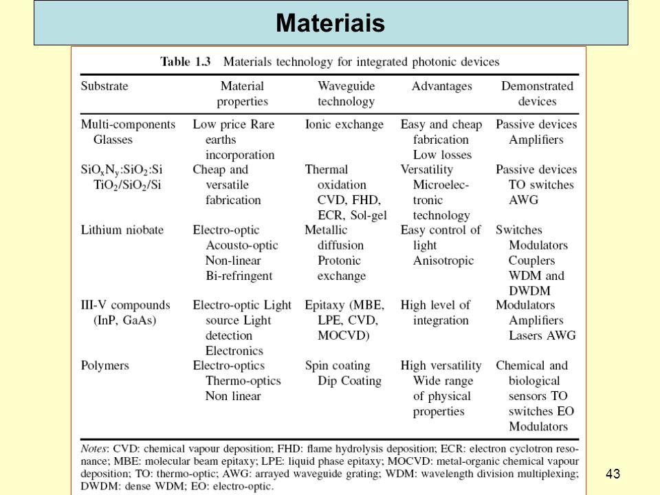 43 Materiais