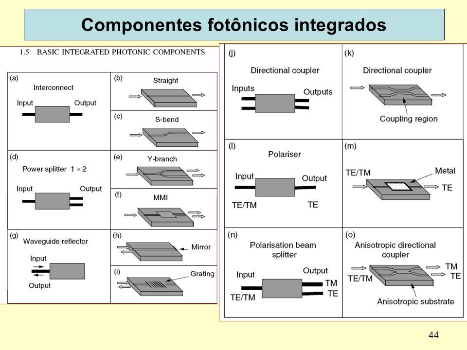 44 Componentes fotônicos integrados