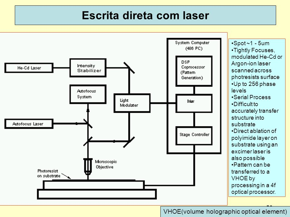 50 Escrita direta com laser Spot ~1 - 5um Tightly Focuses, modulated He-Cd or Argon-ion laser scanned across photresists surface Up to 256 phase levels Serial Process Difficult to accurately transfer structure into substrate Direct ablation of polyimide layer on substrate using an excimer laser is also possible Pattern can be transferred to a VHOE by processing in a 4f optical processor.