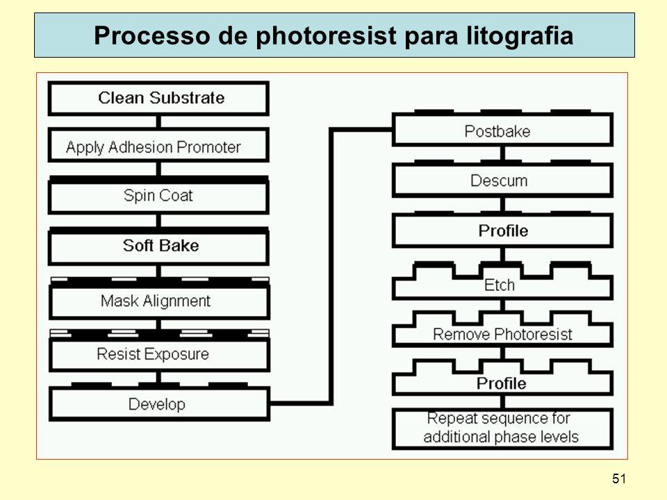 51 Processo de photoresist para litografia