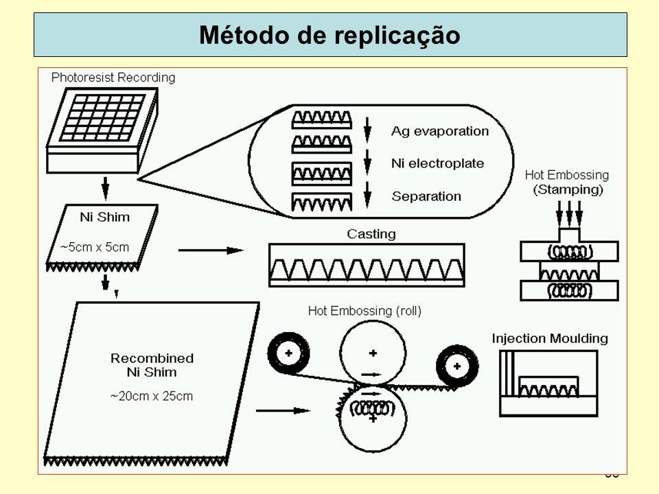 53 Método de replicação