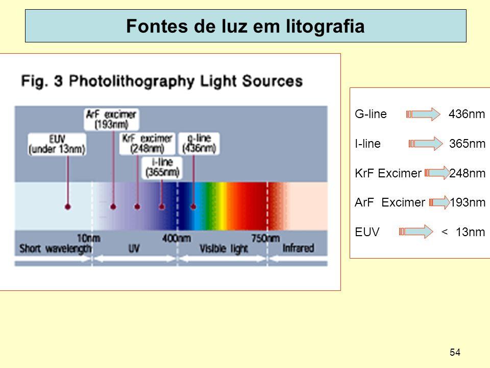 54 Fontes de luz em litografia G-line 436nm I-line 365nm KrF Excimer 248nm ArF Excimer 193nm EUV < 13nm