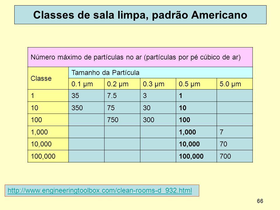 66 Classes de sala limpa, padrão Americano Número máximo de partículas no ar (partículas por pé cúbico de ar) Classe Tamanho da Partícula 0.1 μm0.2 μm
