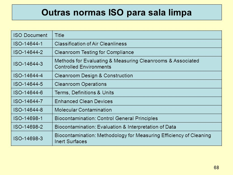 68 Outras normas ISO para sala limpa ISO DocumentTitle ISO-14644-1Classification of Air Cleanliness ISO-14644-2Cleanroom Testing for Compliance ISO-14644-3 Methods for Evaluating & Measuring Cleanrooms & Associated Controlled Environments ISO-14644-4Cleanroom Design & Construction ISO-14644-5Cleanroom Operations ISO-14644-6Terms, Definitions & Units ISO-14644-7Enhanced Clean Devices ISO-14644-8Molecular Contamination ISO-14698-1Biocontamination: Control General Principles ISO-14698-2Biocontamination: Evaluation & Interpretation of Data ISO-14698-3 Biocontamination: Methodology for Measuring Efficiency of Cleaning Inert Surfaces