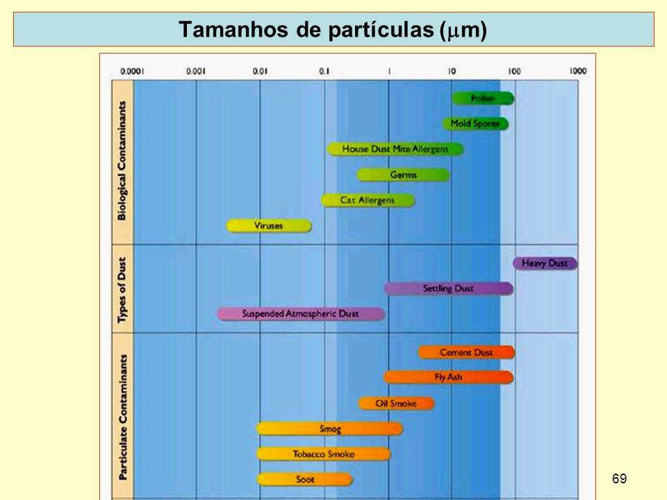 69 Tamanhos de partículas ( m)