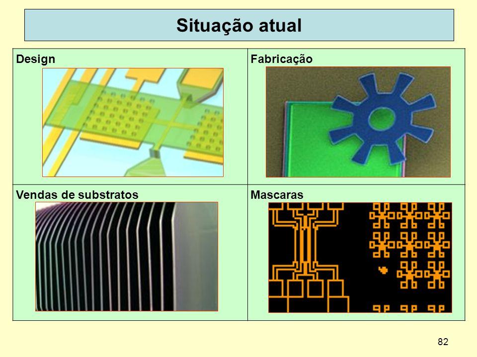 82 Situação atual DesignFabricação Vendas de substratosMascaras