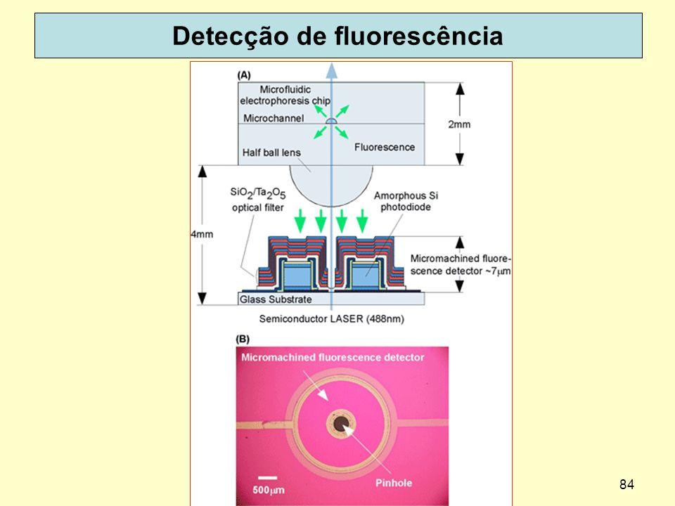 84 Detecção de fluorescência