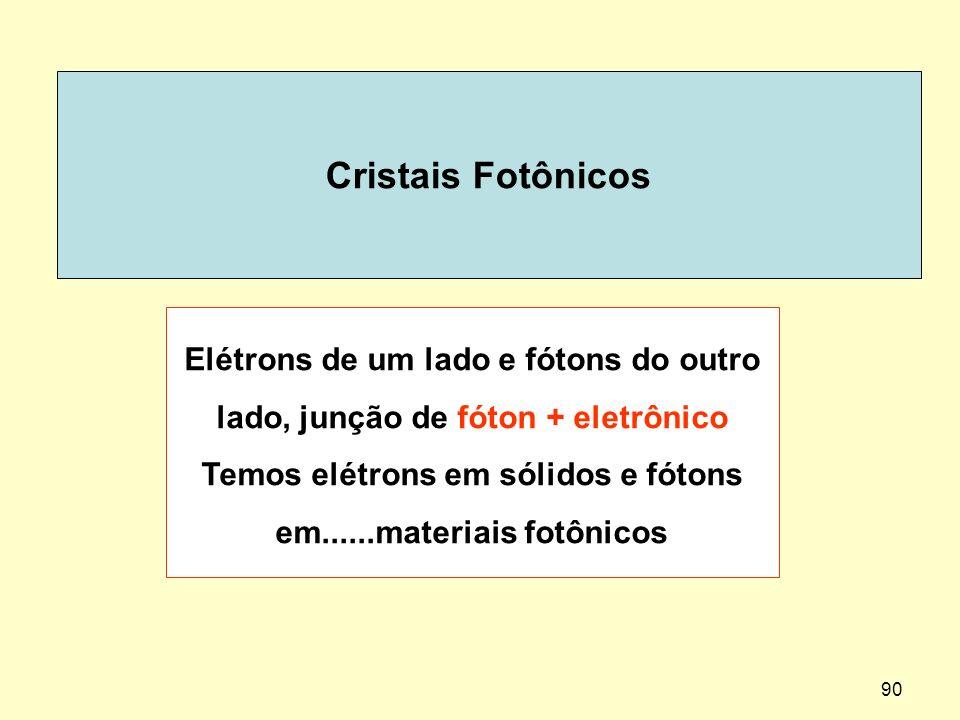 90 Cristais Fotônicos Elétrons de um lado e fótons do outro lado, junção de fóton + eletrônico Temos elétrons em sólidos e fótons em......materiais fo