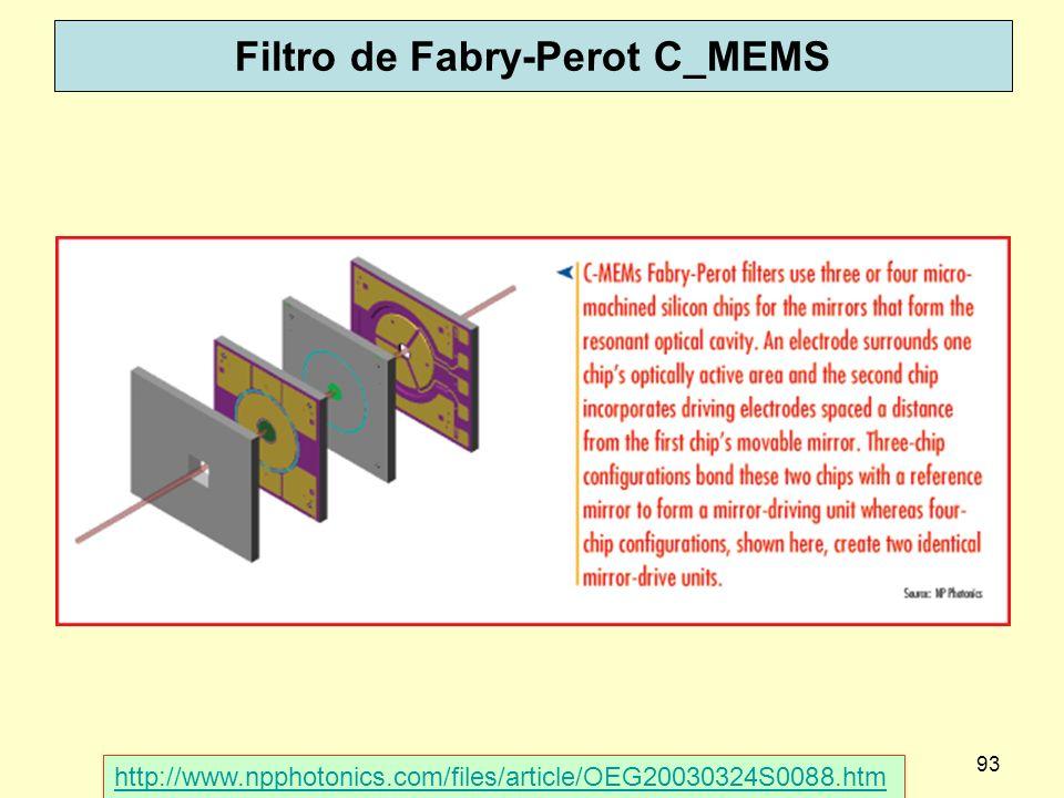 93 Filtro de Fabry-Perot C_MEMS http://www.npphotonics.com/files/article/OEG20030324S0088.htm