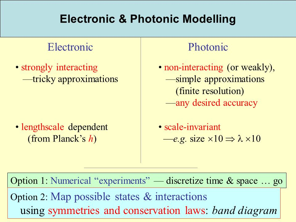 99 Electronic & Photonic Modelling ElectronicPhotonic strongly interacting tricky approximations non-interacting (or weakly), simple approximations (finite resolution) any desired accuracy lengthscale dependent (from Plancks h) scale-invariant e.g.