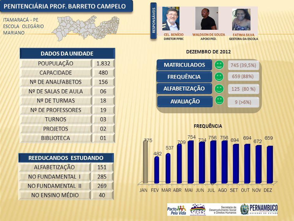 DADOS DA UNIDADE 18 REEDUCANDOS ESTUDANDO