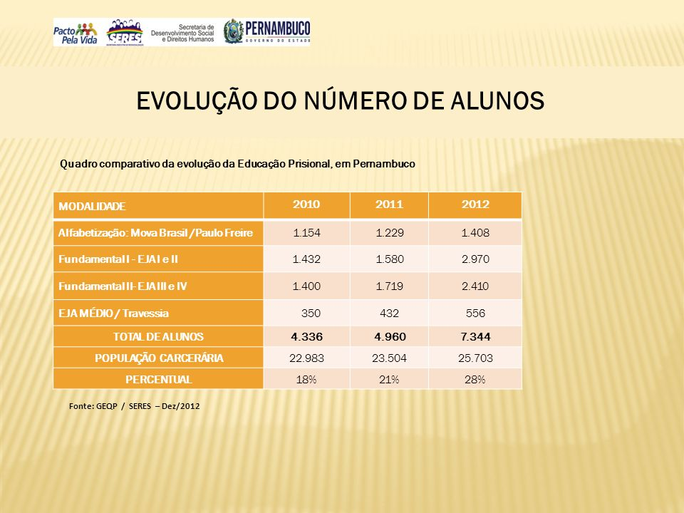 EVOLUÇÃO DO NÚMERO DE ALUNOS MODALIDADE 201020112012 Alfabetização: Mova Brasil /Paulo Freire1.1541.2291.408 Fundamental I - EJA I e II1.4321.5802.970