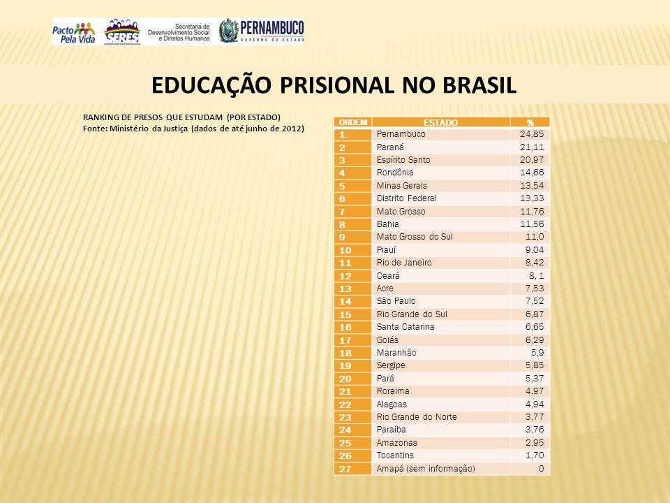 EDUCAÇÃO PRISIONAL NO BRASIL ORDEM ESTADO% 1. Pernambuco24,85 2 Paraná21,11 3 Espírito Santo20,97 4 Rondônia14,66 5 Minas Gerais13,54 6 Distrito Feder
