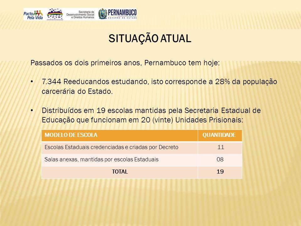 SITUAÇÃO ATUAL Passados os dois primeiros anos, Pernambuco tem hoje: 7.344 Reeducandos estudando, isto corresponde a 28% da população carcerária do Es