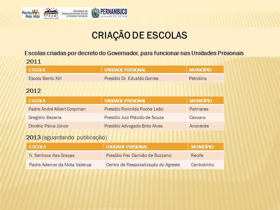 CRIAÇÃO DE ESCOLAS Escolas criadas por decreto do Governador, para funcionar nas Unidades Prisionais 2011 2012 2013 (aguardando publicação) ESCOLAUNID