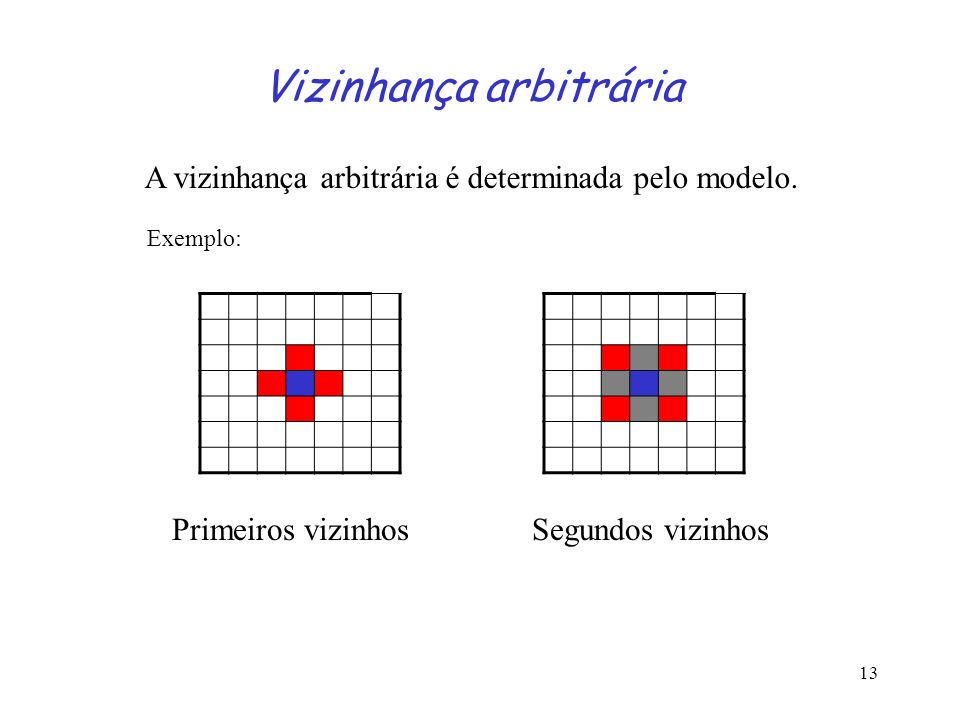 13 Vizinhança arbitrária A vizinhança arbitrária é determinada pelo modelo. Exemplo: Primeiros vizinhosSegundos vizinhos