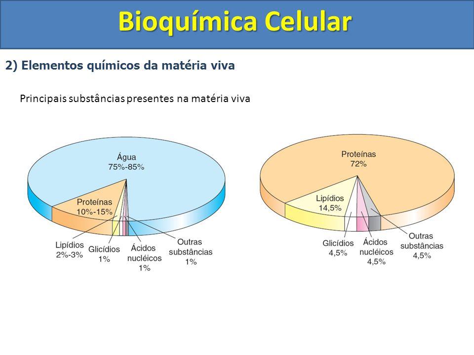Bioquímica Celular 3) Substâncias Inorgânicas a) Água (H 2 O) Obtenção: Alimentos líquidos, sólidos e água potável.