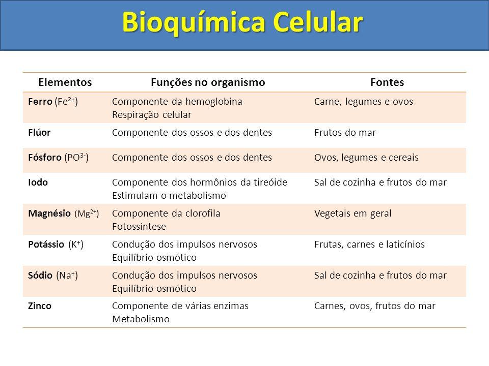 Bioquímica Celular ElementosFunções no organismoFontes Ferro (Fe² + )Componente da hemoglobina Respiração celular Carne, legumes e ovos FlúorComponent