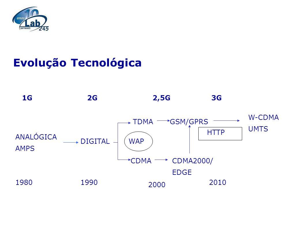 ANALÓGICA AMPS DIGITAL TDMA CDMACDMA2000/ EDGE GSM/GPRS W-CDMA UMTS 19801990 2000 2010 1G2G2,5G3G WAP HTTP Evolução Tecnológica