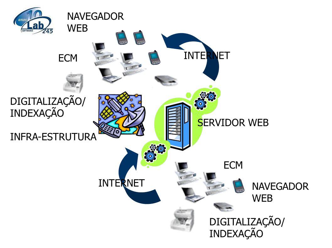 INTERNET ECM SERVIDOR WEB NAVEGADOR WEB DIGITALIZAÇÃO/ INDEXAÇÃO NAVEGADOR WEB DIGITALIZAÇÃO/ INDEXAÇÃO INFRA-ESTRUTURA