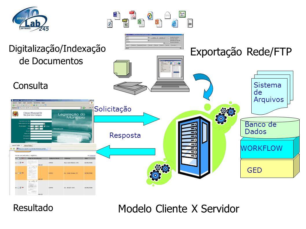 Modelo Cliente X Servidor Solicitação Resposta GED WORKFLOW Banco de Dados Sistema de Arquivos Digitalização/Indexação de Documentos Exportação Rede/F