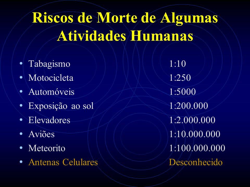Riscos de Morte de Algumas Atividades Humanas Tabagismo1:10 Motocicleta1:250 Automóveis1:5000 Exposição ao sol1:200.000 Elevadores1:2.000.000 Aviões1:10.000.000 Meteorito1:100.000.000 Antenas CelularesDesconhecido