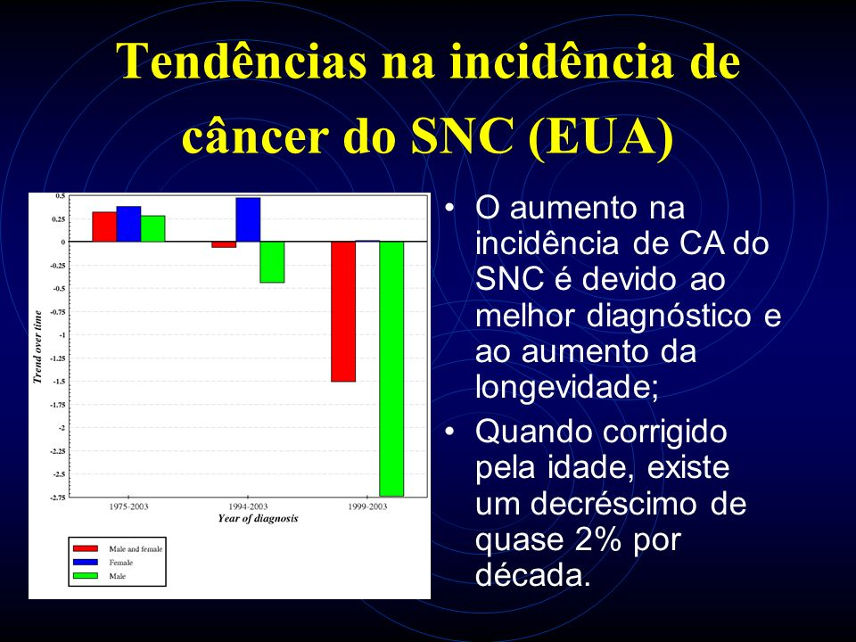 Tendências na incidência de câncer do SNC (EUA) O aumento na incidência de CA do SNC é devido ao melhor diagnóstico e ao aumento da longevidade; Quando corrigido pela idade, existe um decréscimo de quase 2% por década.
