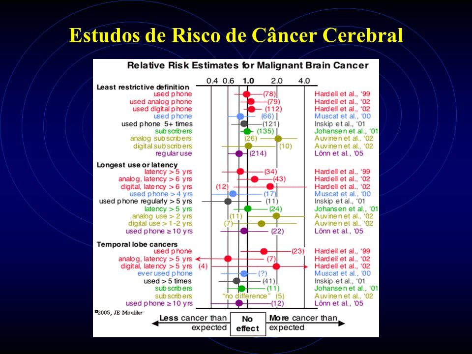 Estudos de Risco de Câncer Cerebral