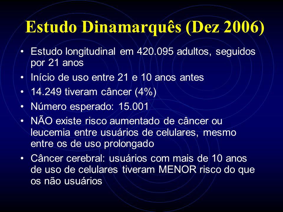 Estudo Dinamarquês (Dez 2006) Estudo longitudinal em 420.095 adultos, seguidos por 21 anos Início de uso entre 21 e 10 anos antes 14.249 tiveram câncer (4%) Número esperado: 15.001 NÃO existe risco aumentado de câncer ou leucemia entre usuários de celulares, mesmo entre os de uso prolongado Câncer cerebral: usuários com mais de 10 anos de uso de celulares tiveram MENOR risco do que os não usuários