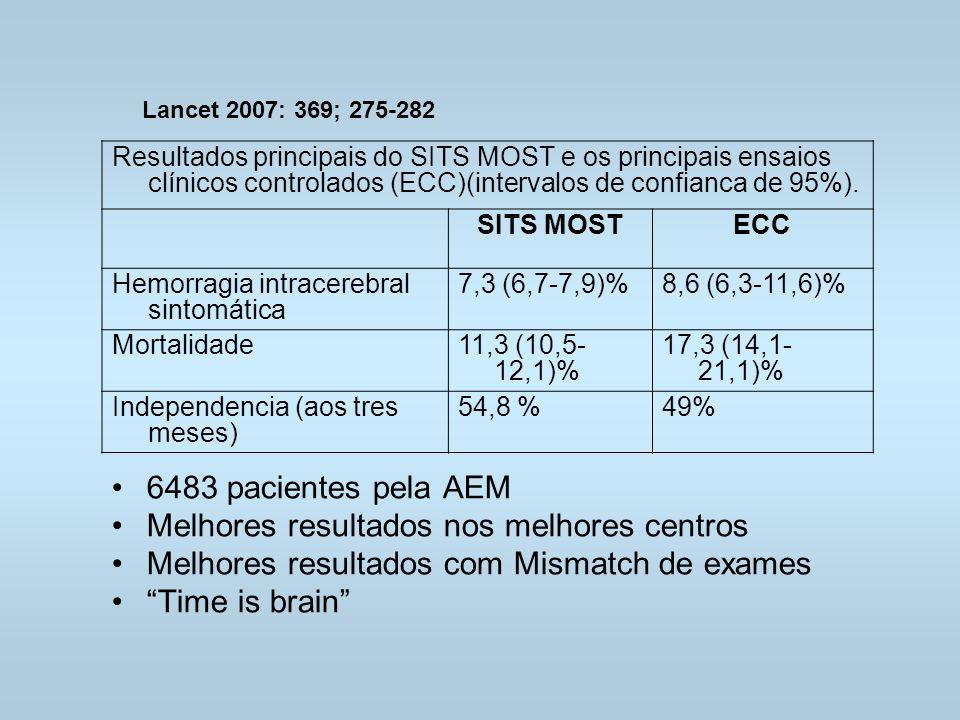 Resultados principais do SITS MOST e os principais ensaios clínicos controlados (ECC)(intervalos de confianca de 95%).