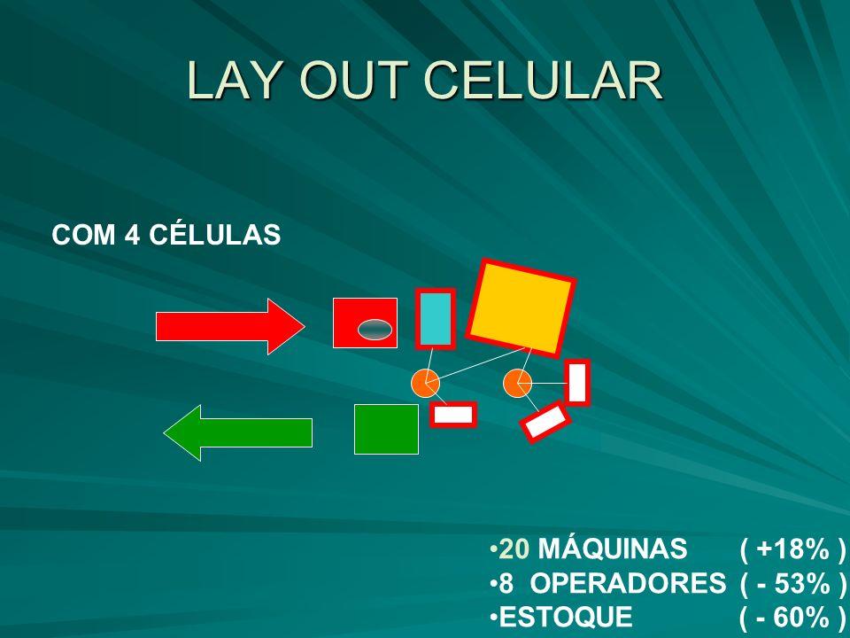 LAY OUT CELULAR 20 MÁQUINAS ( +18% ) 8 OPERADORES ( - 53% ) ESTOQUE ( - 60% ) COM 4 CÉLULAS