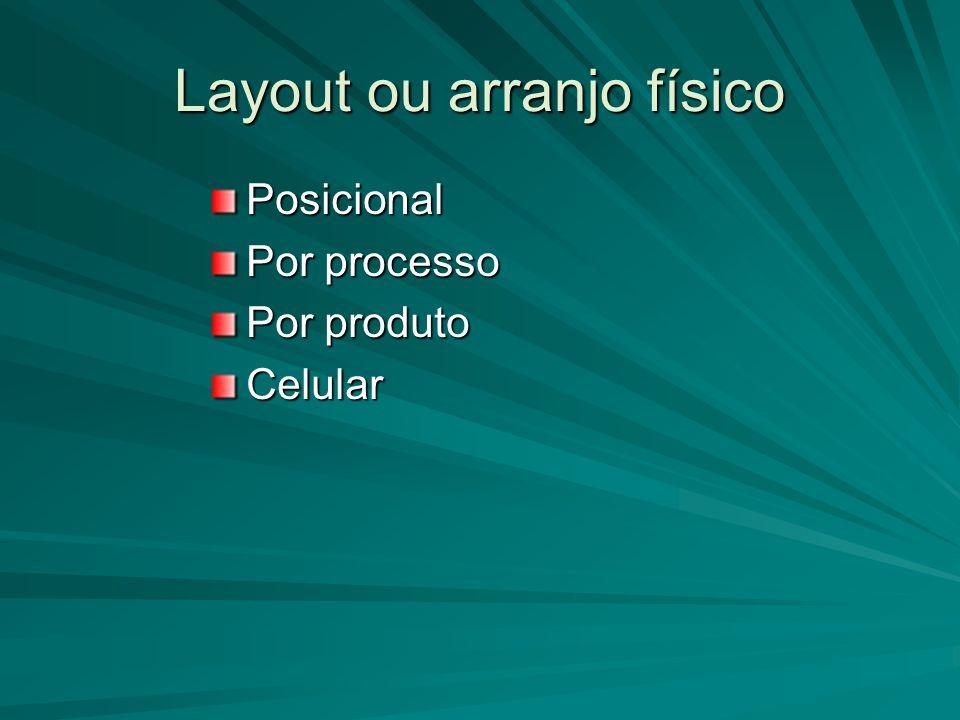 Layout ou arranjo físico Posicional Por processo Por produto Celular