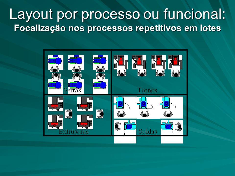 Layout por processo ou funcional: Focalização nos processos repetitivos em lotes