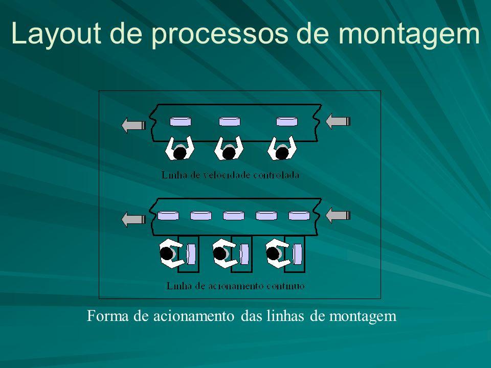 Layout de processos de montagem Forma de acionamento das linhas de montagem