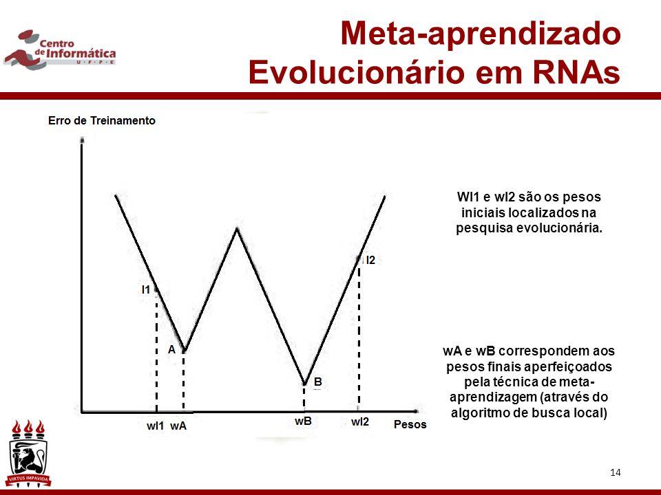 14 Meta-aprendizado Evolucionário em RNAs Wl1 e wl2 são os pesos iniciais localizados na pesquisa evolucionária.