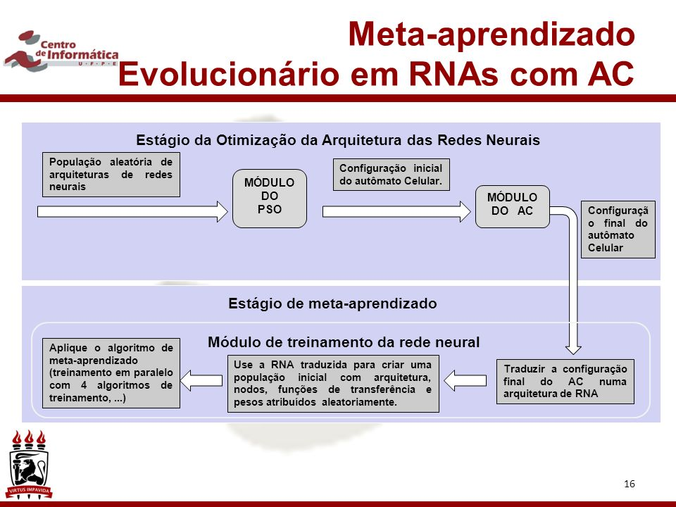 16 Meta-aprendizado Evolucionário em RNAs com AC População aleatória de arquiteturas de redes neurais MÓDULO DO PSO Configuração inicial do autômato Celular.