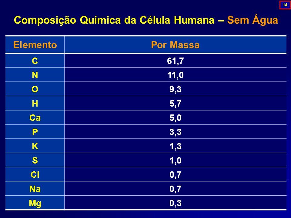 ElementoPor Massa C61,7 N11,0 O9,3 H5,7 Ca5,0 P3,3 K1,3 S1,0 Cl0,7 Na0,7 Mg0,3 Composição Química da Célula Humana – Sem Água 14